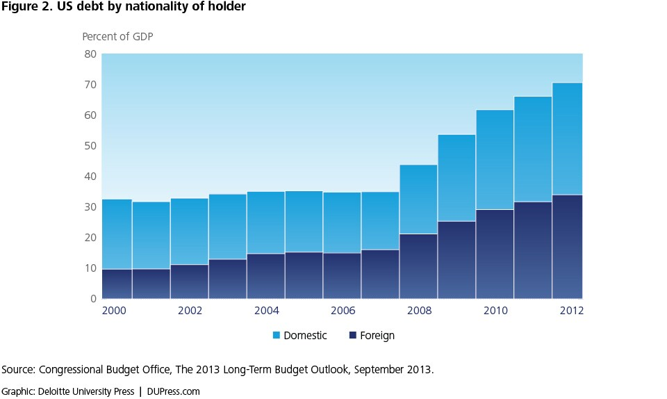Figure 2. US debt by nationality of holder
