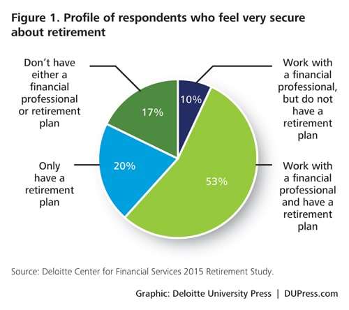 the us retirement crisis and financial services firms deloitte