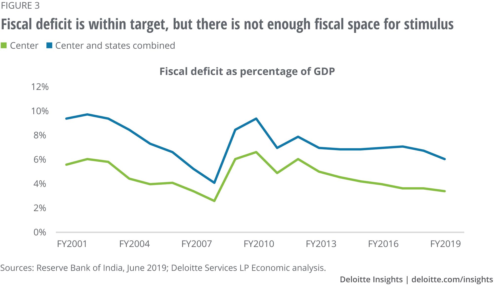 India Economic Outlook | Deloitte Insights