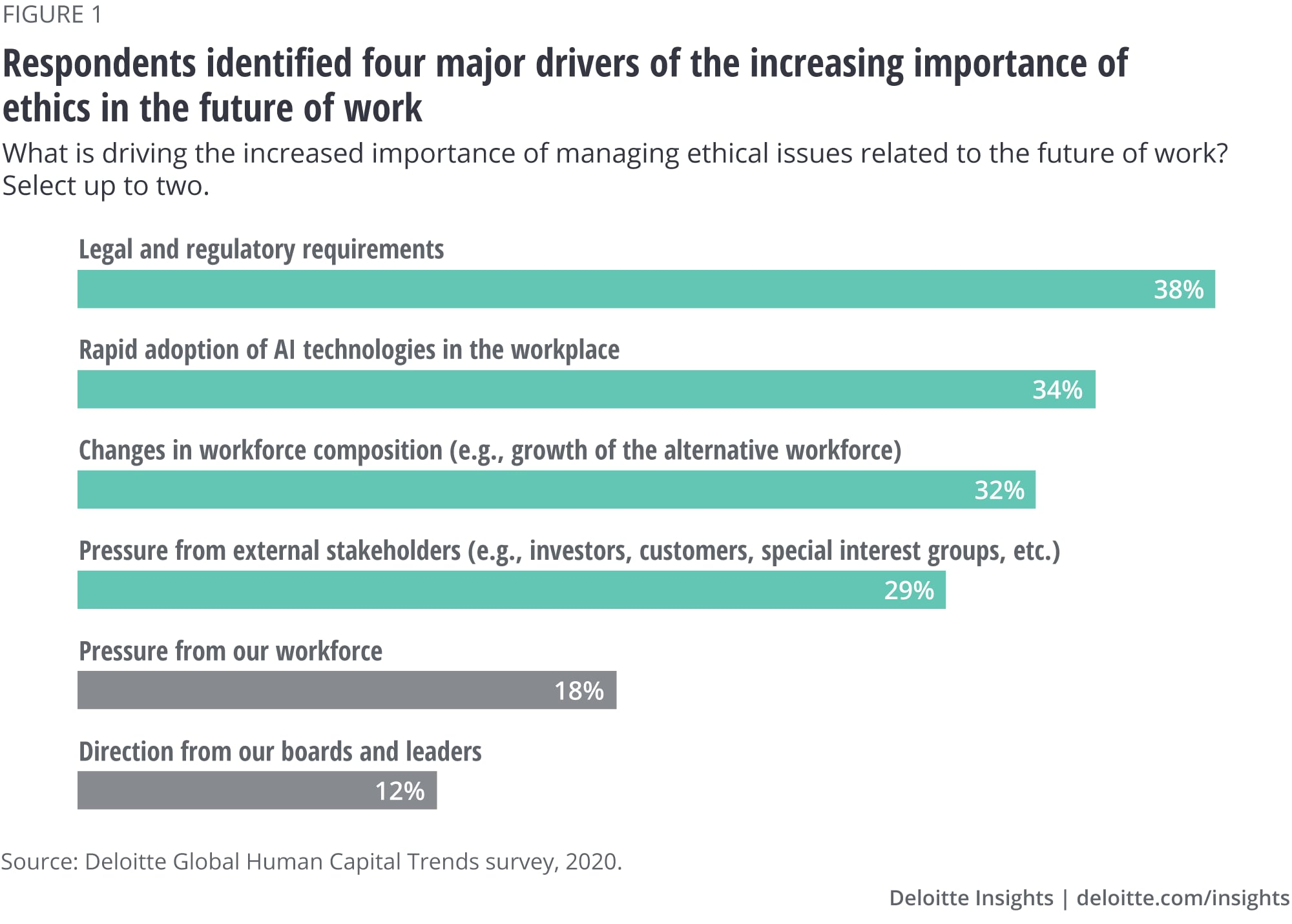 Respondents identified four major drivers of the increasing important of ethics in the future of work