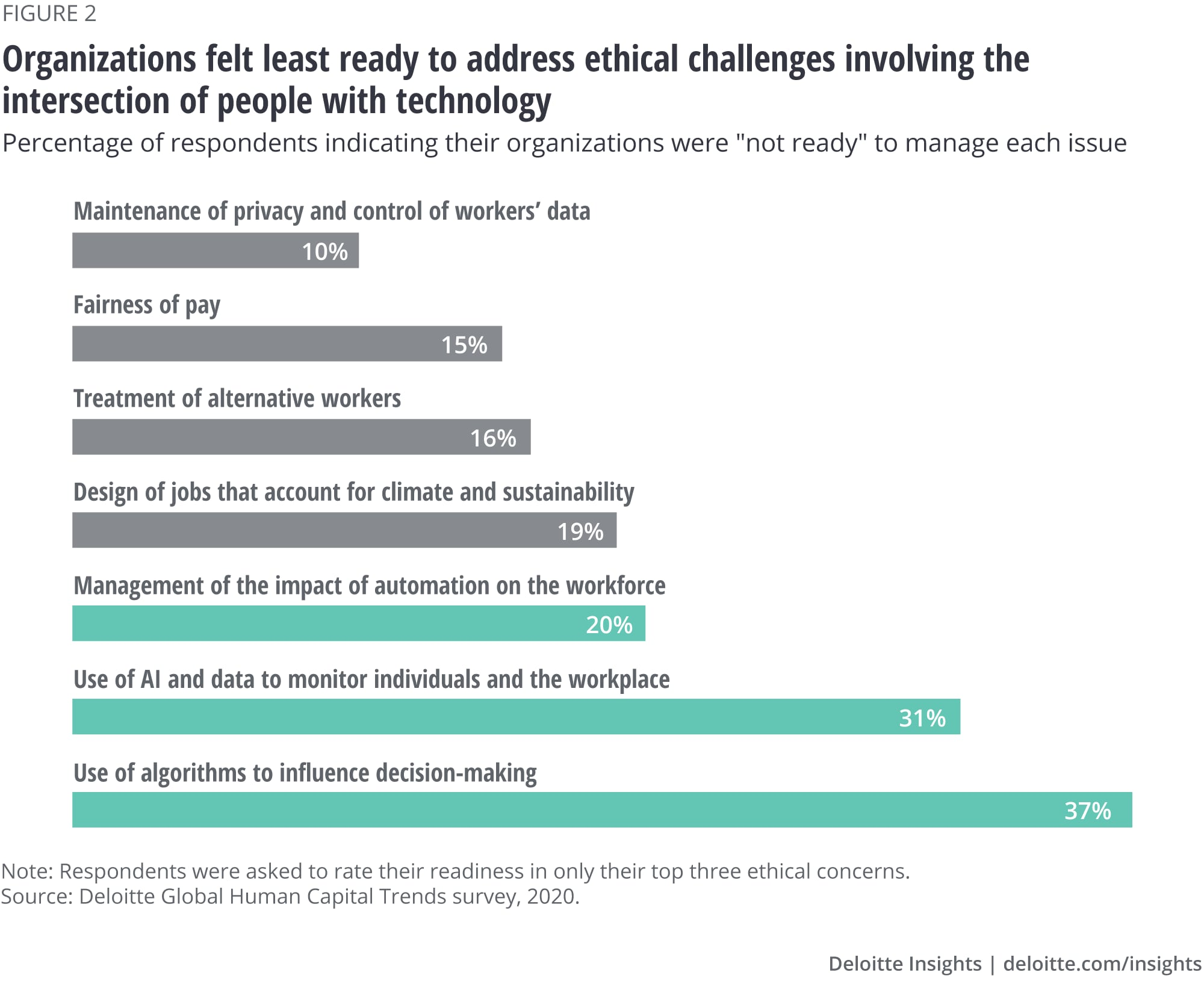 Organizations felt least ready to address ethical challenges involved the intersection of people with technology