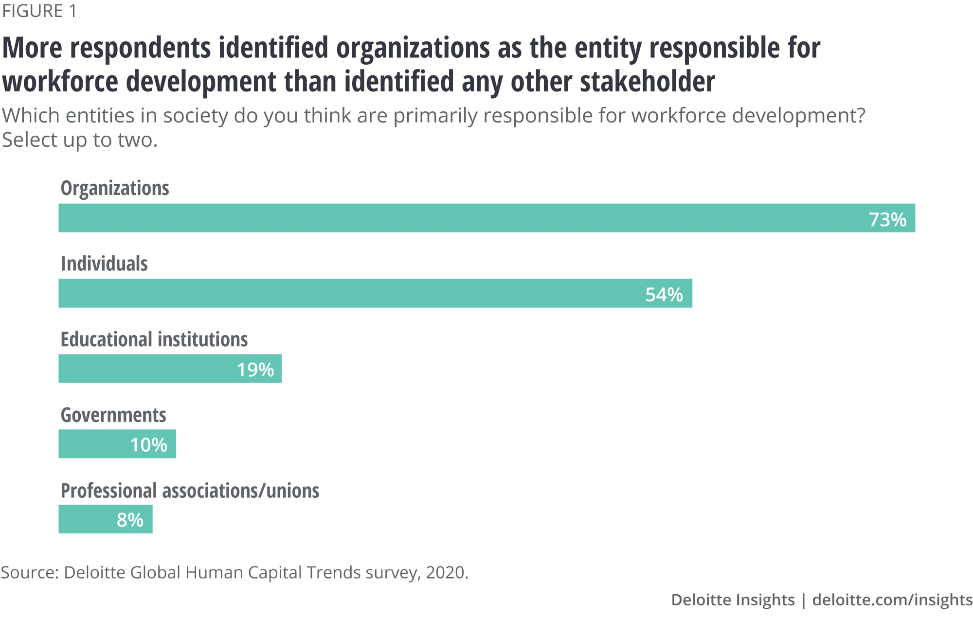 More respondents identified organizations as the entity responsible for workforce development than identified any other stakeholder