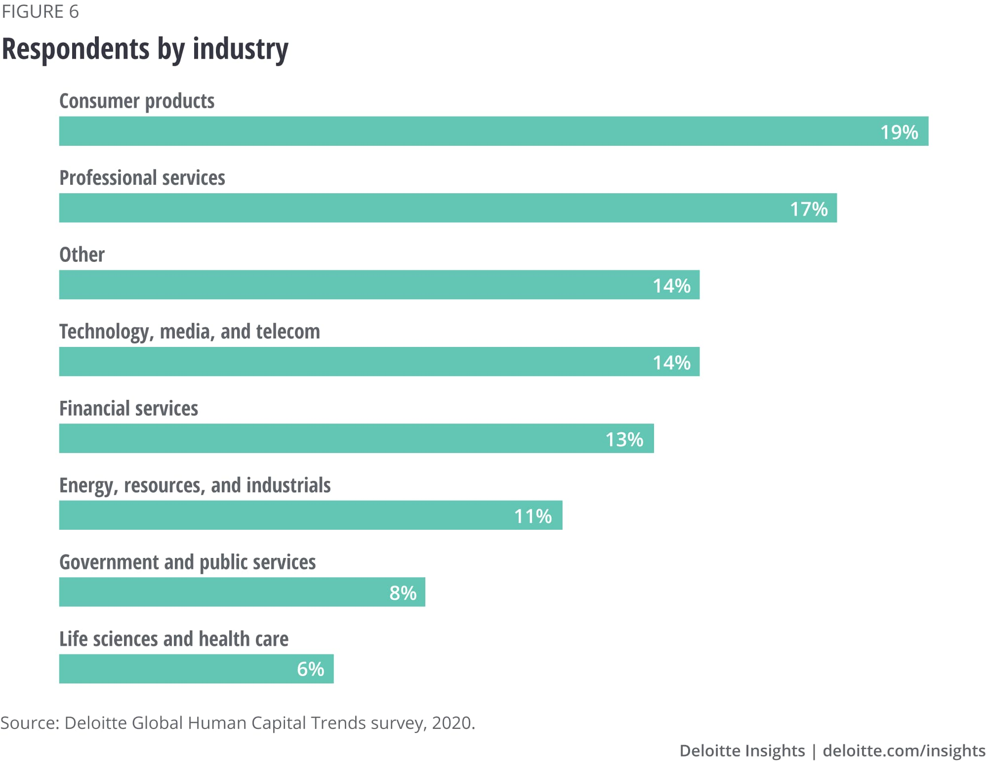 Respondents by industry