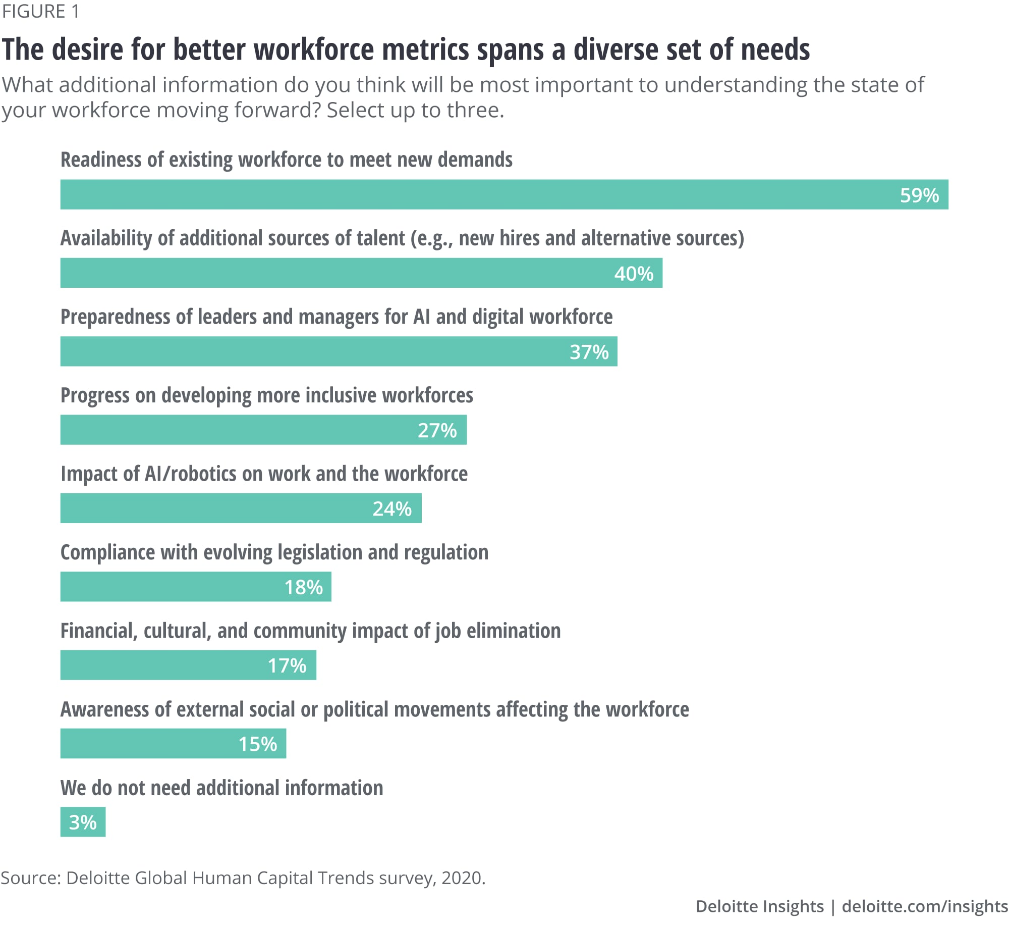 The desire for better workforce metrics spans a diverse set of needs