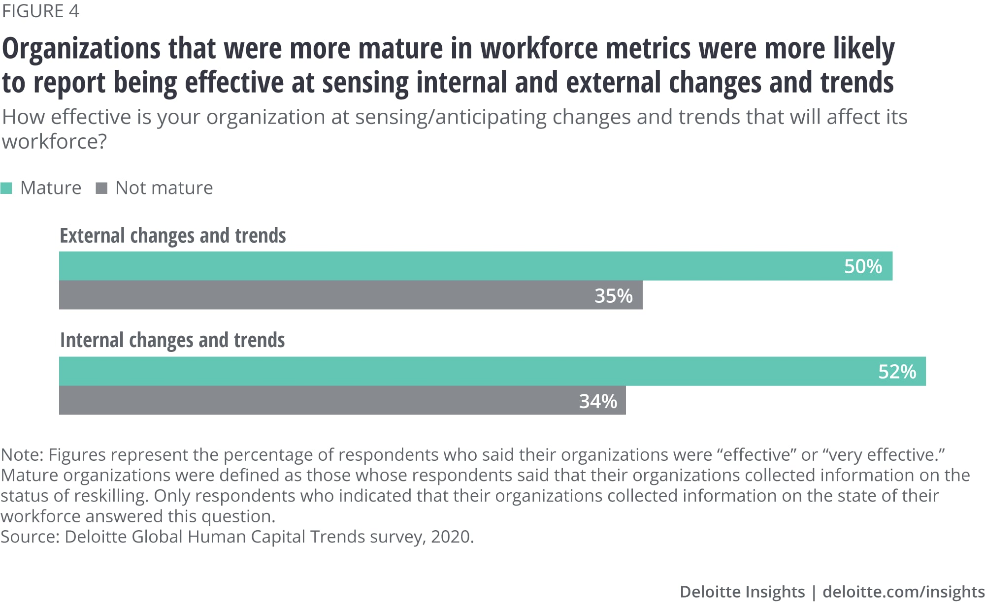 Organizations that were more mature in workforce metrics were more likely to report being effective at sensing internal and external changes and trends