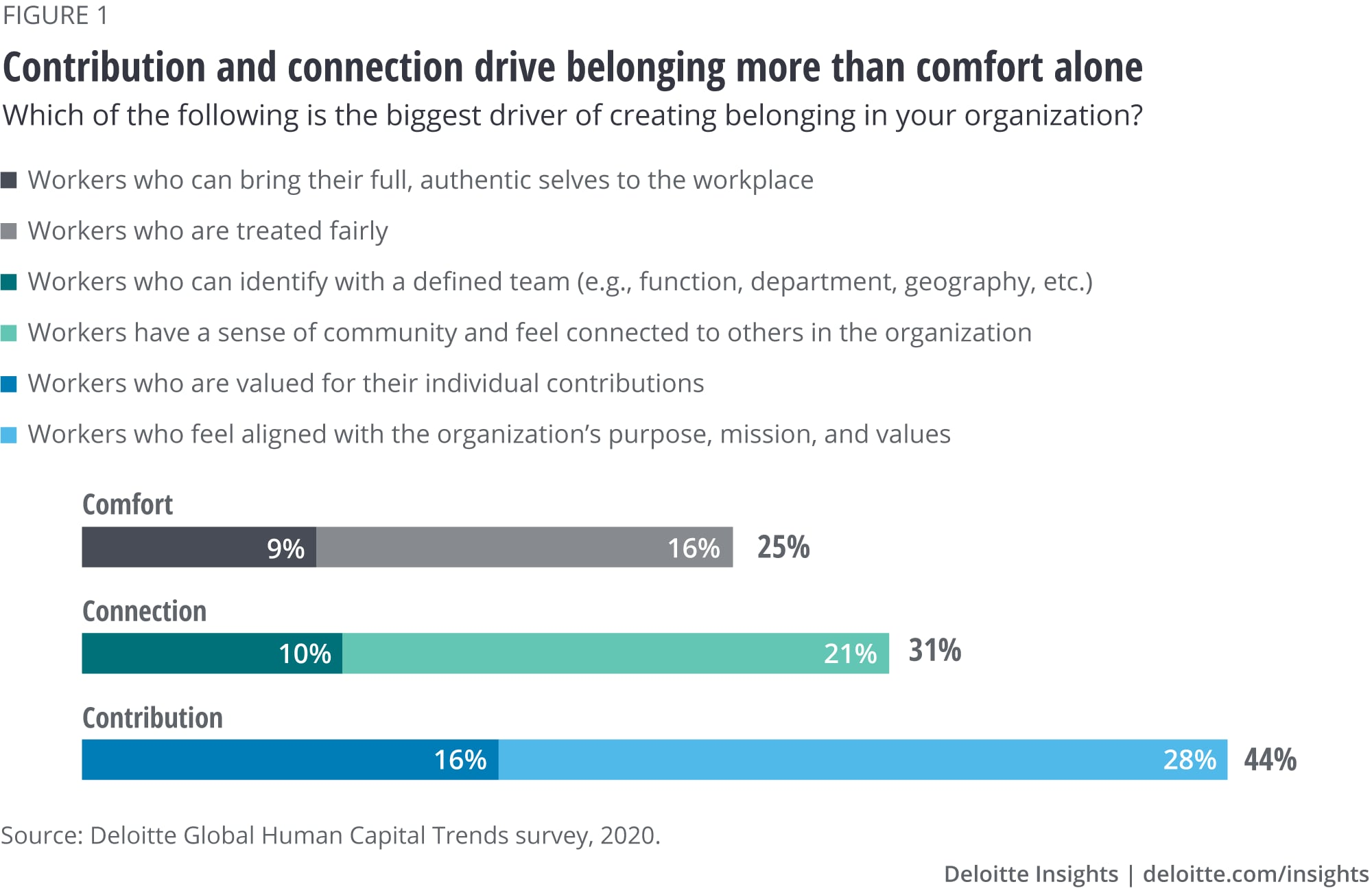 Contribution and connection drive belonging more than comfort alone