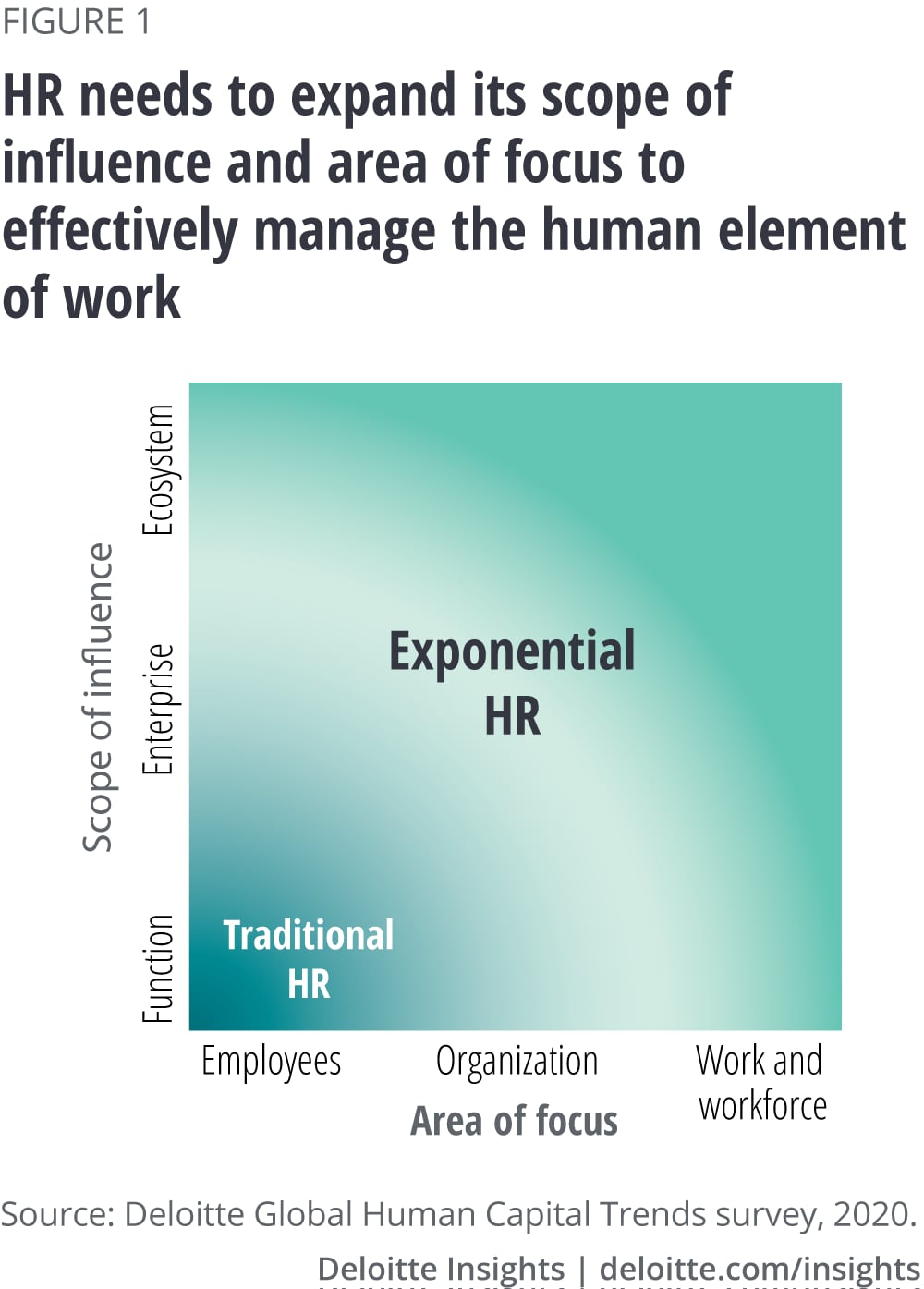A Memo To Hr The Changing Role Of Human Resource Management