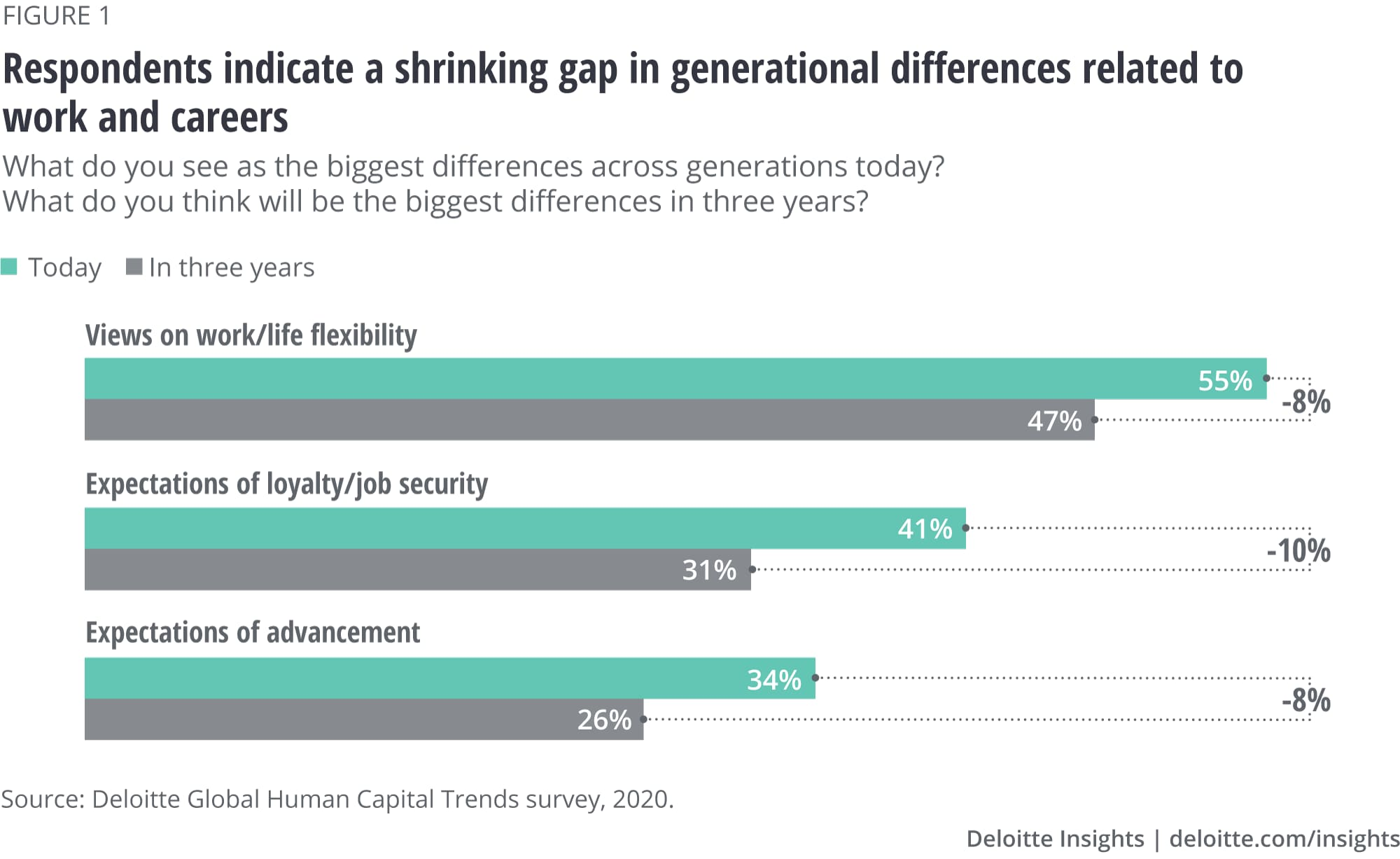 Respondents indicate a shrinking gap in generational differences related to work and careers
