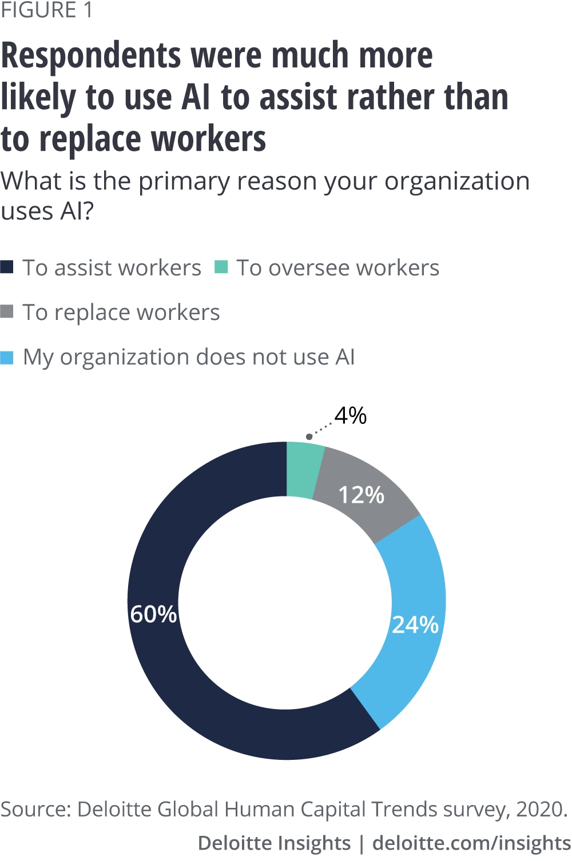 Human Ai Collaboration Deloitte Insights