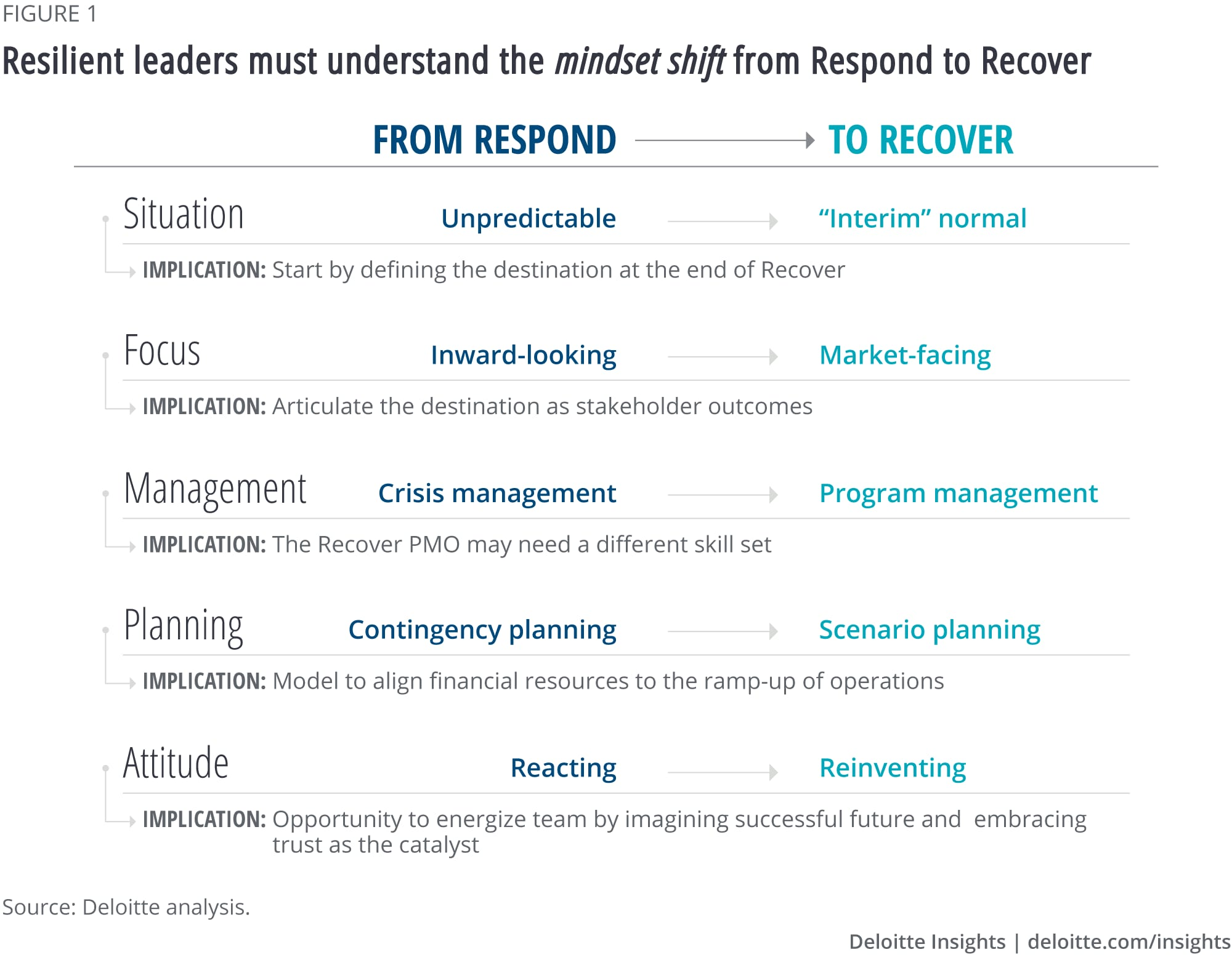 Resilient leaders must understand the mindset shift from Respond to Recover