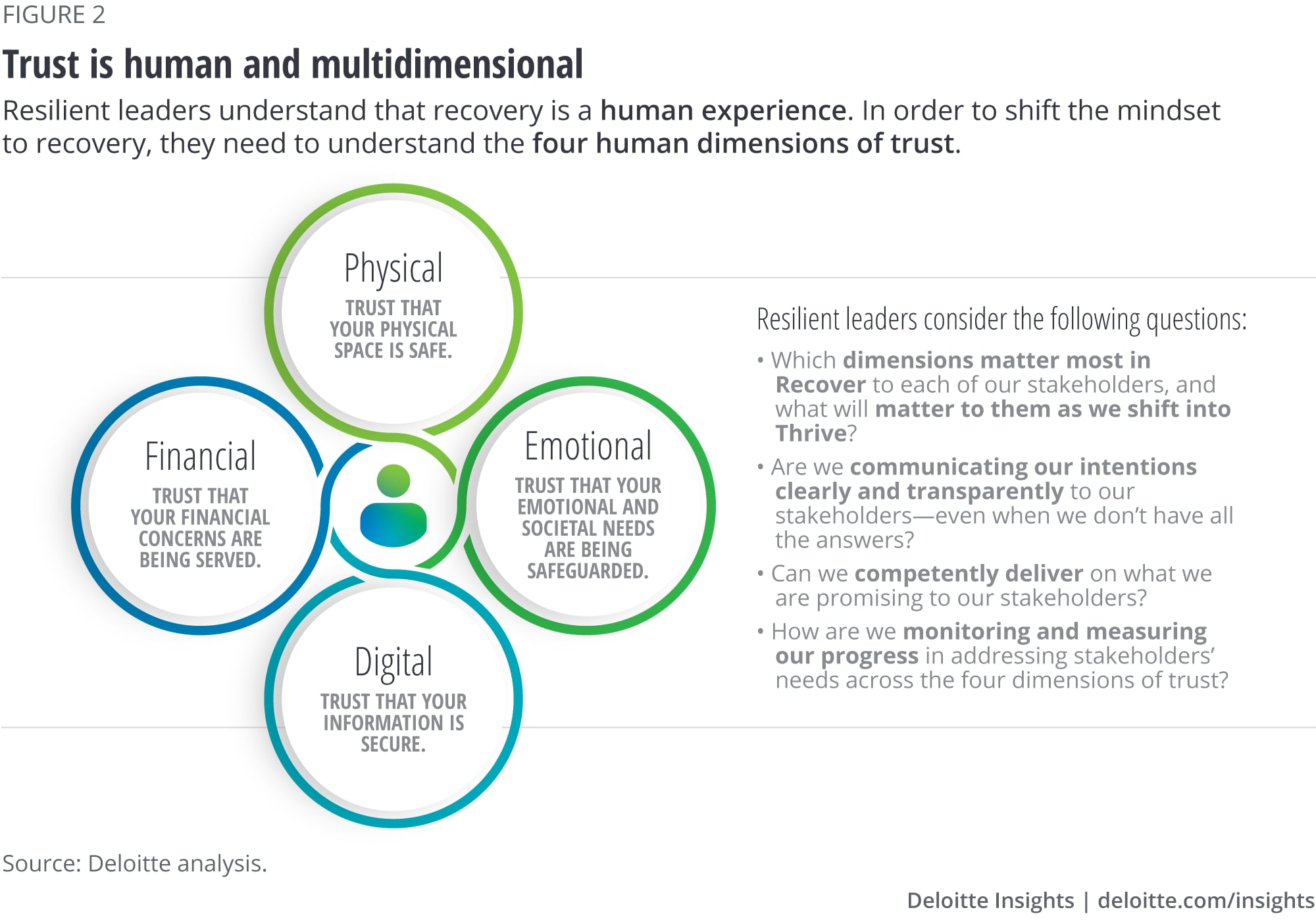 Trust is human and multidimensional