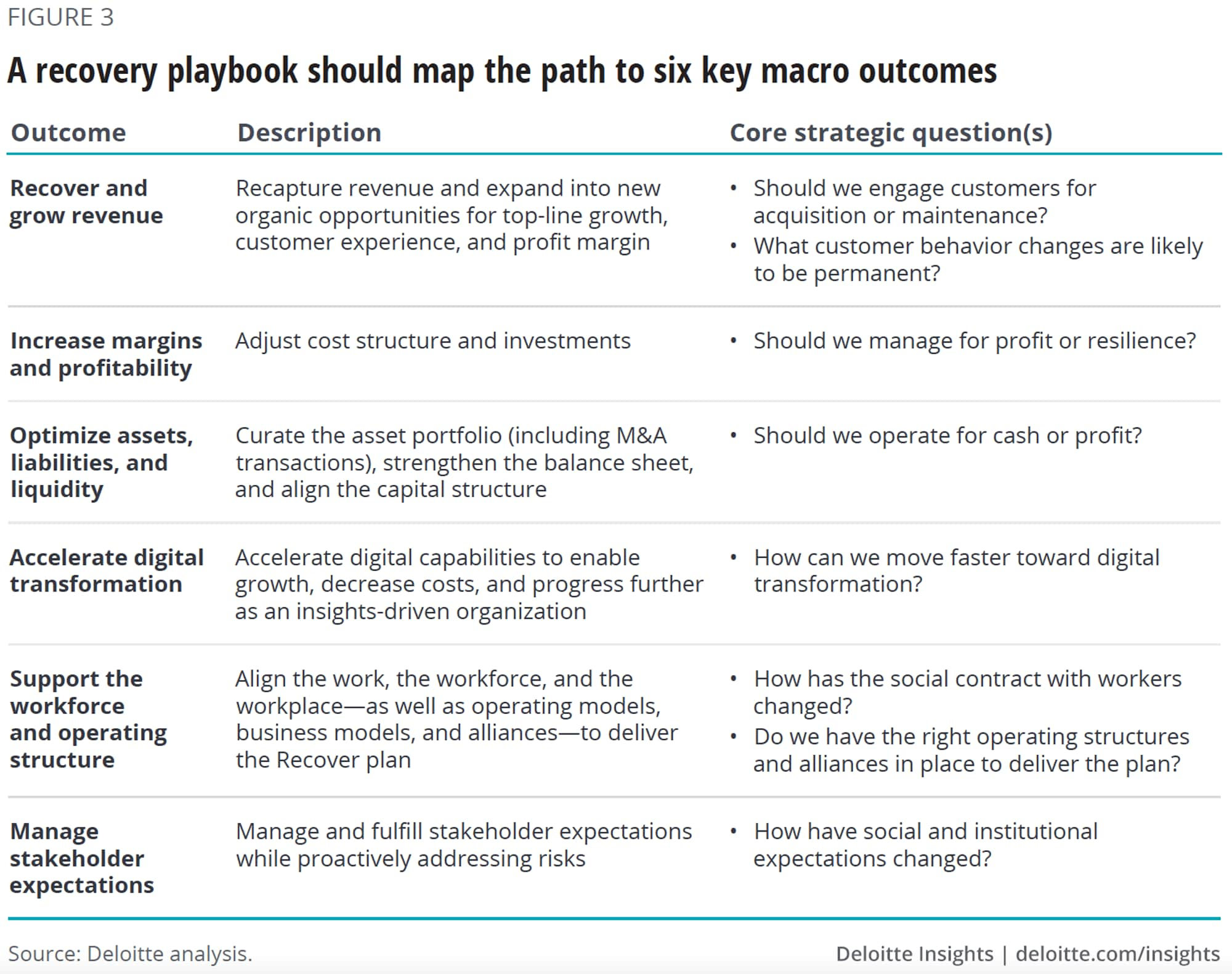 A recovery playbook should map the path to six key macro outcomes