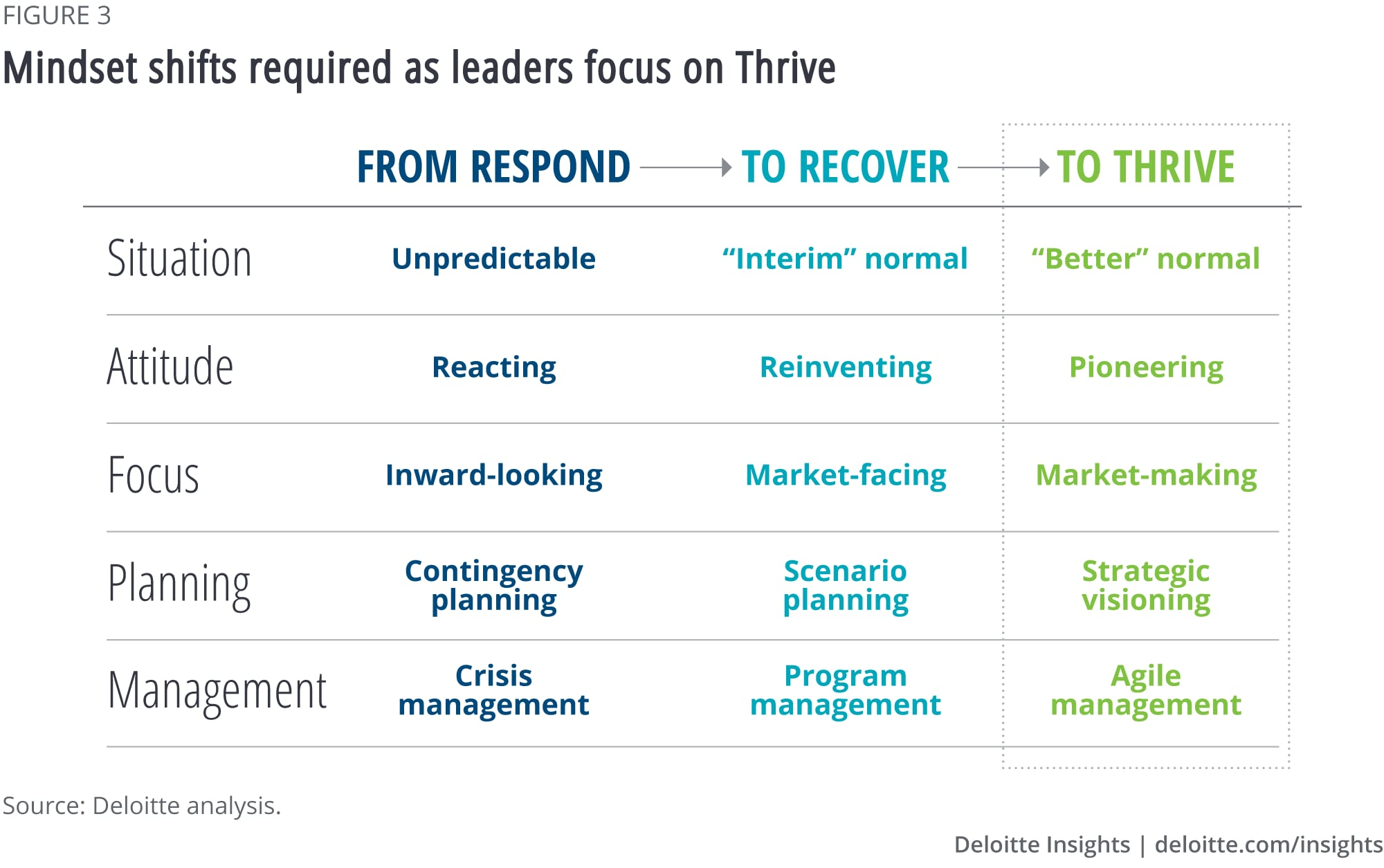 Mindset shifts as leaders focus on Thrive