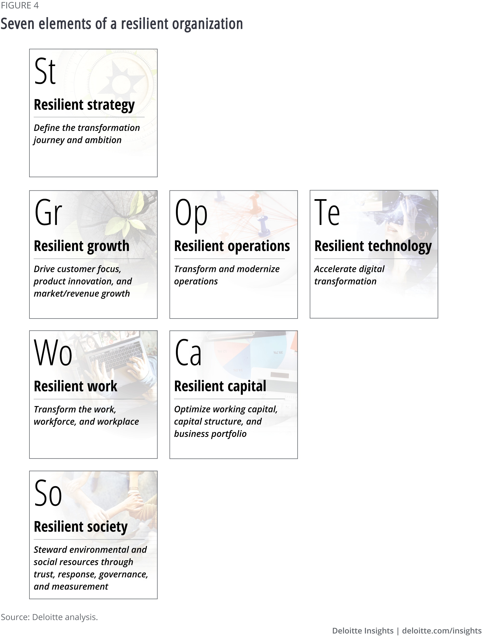 Seven elements of a resilient organization