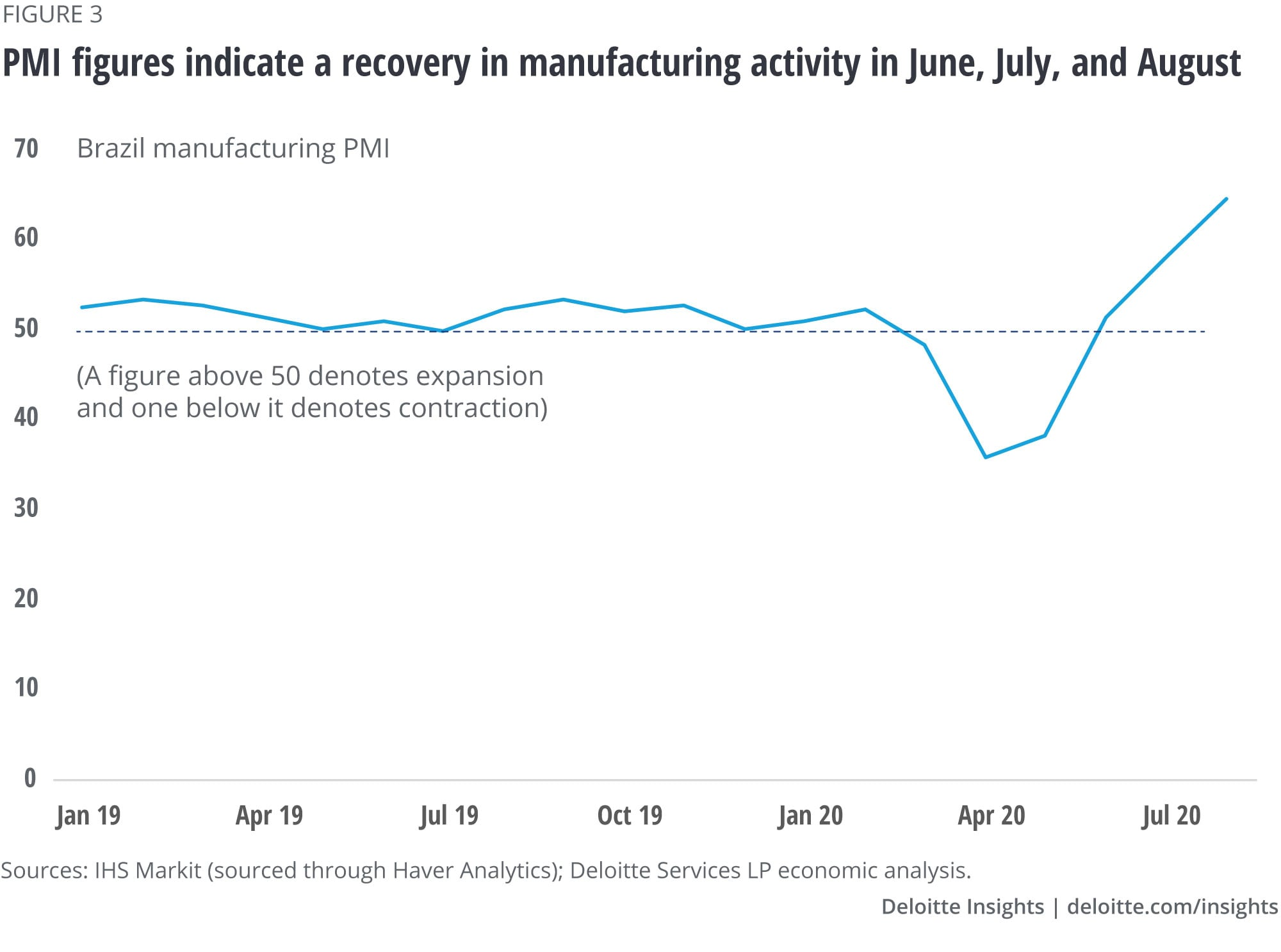 PMI figures indicate a recovery in manufacturing activity in June, July, and August