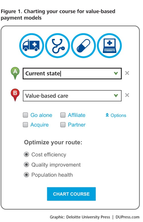 The road to value-based care | Deloitte Insights
