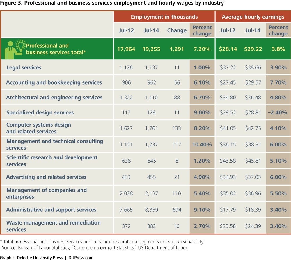 Figure 3. Professional and business services employment and hourly wages by industry