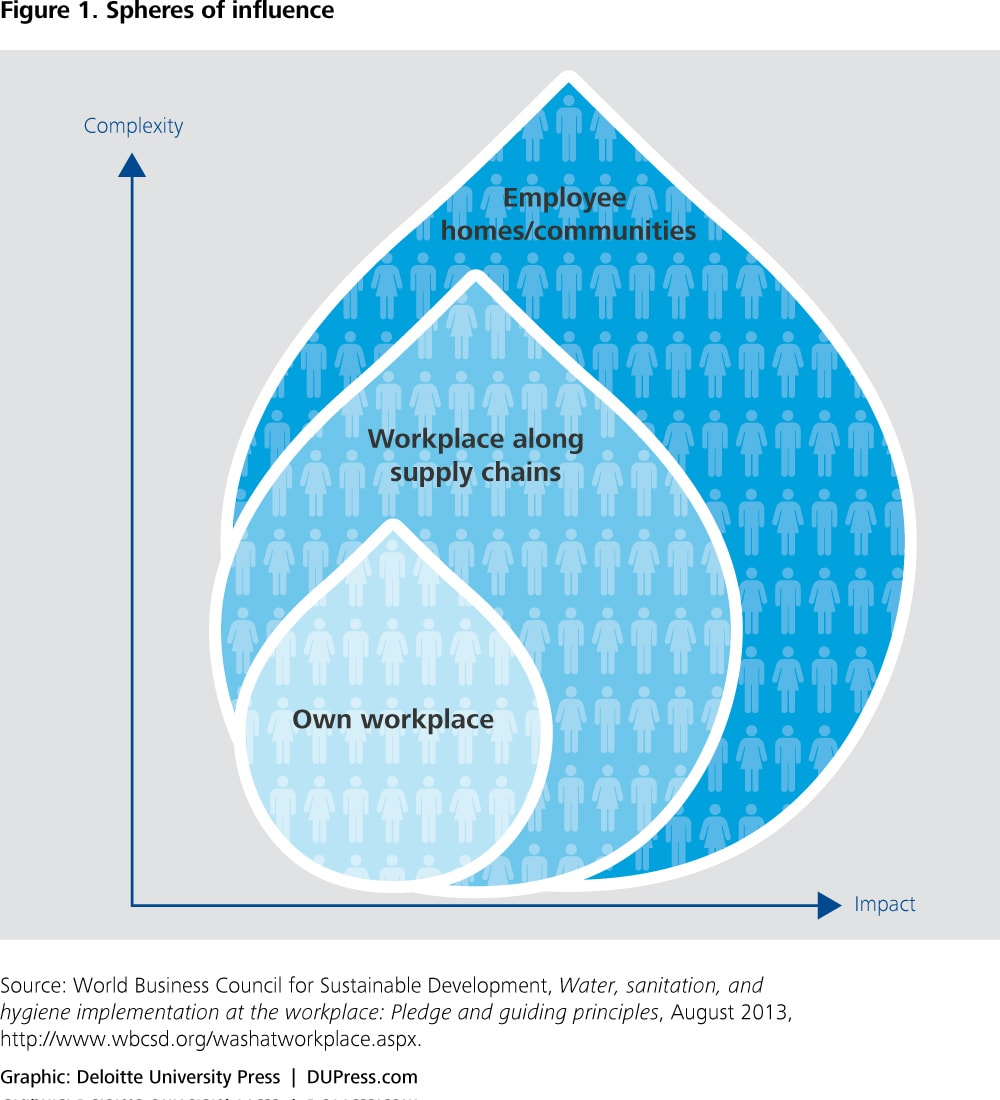Water as a shared challenge - figure 1