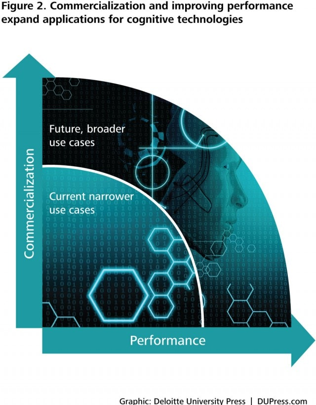 Figure 2. Commercialization and improving performance expand applications for cognitive technologies