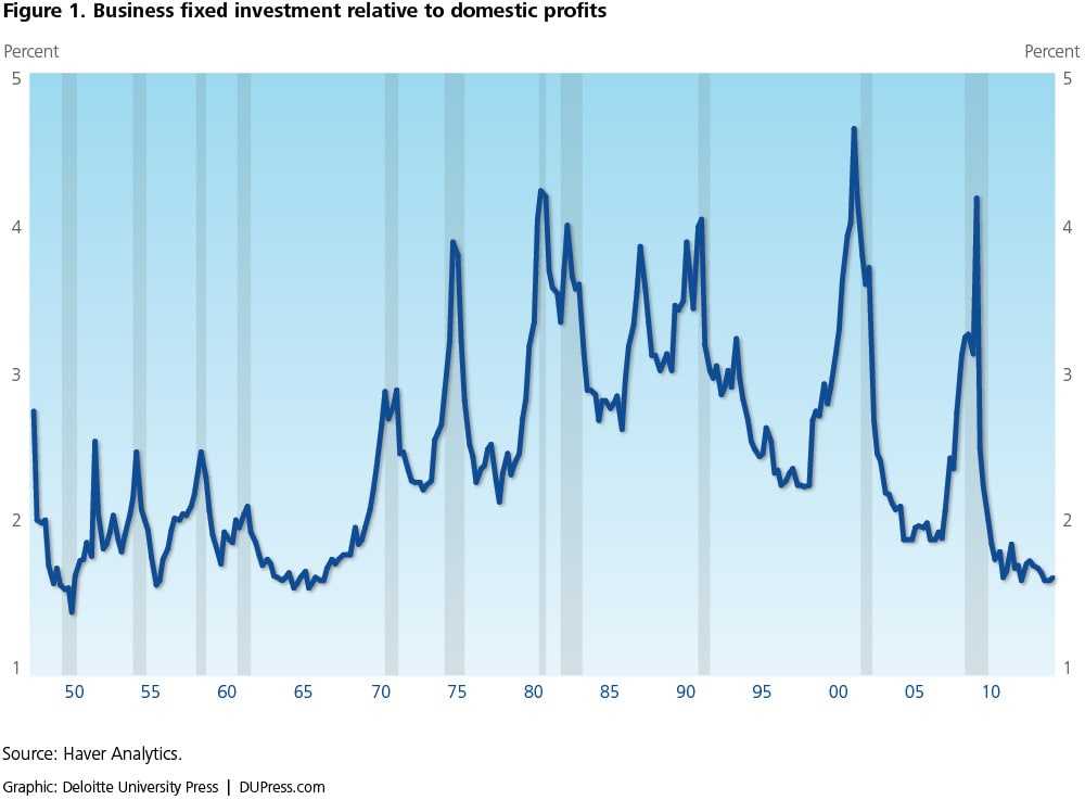 Figure 1. Business fixed investment relative to domestic profits