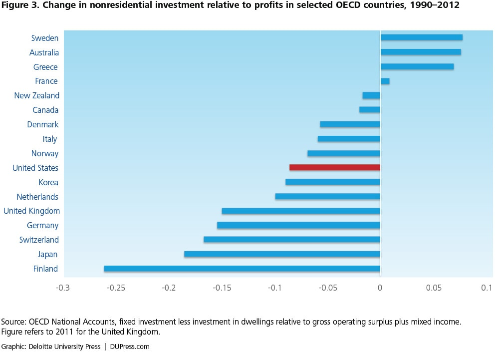 Figure 3. Change in nonresidential investment relative to profits in selected OECD countries, 1990–2012