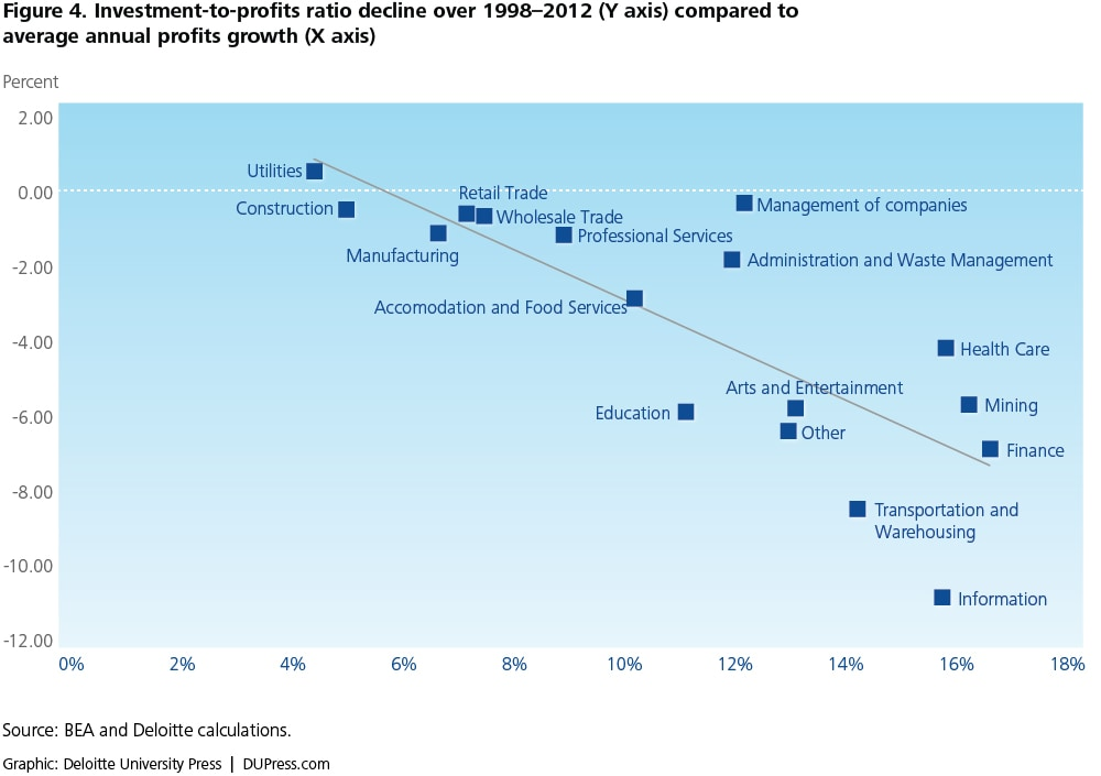 Figure 4. Investment-to-profits ratio decline over 1998–2012 (Y axis) compared to average annual profits growth (X axis)