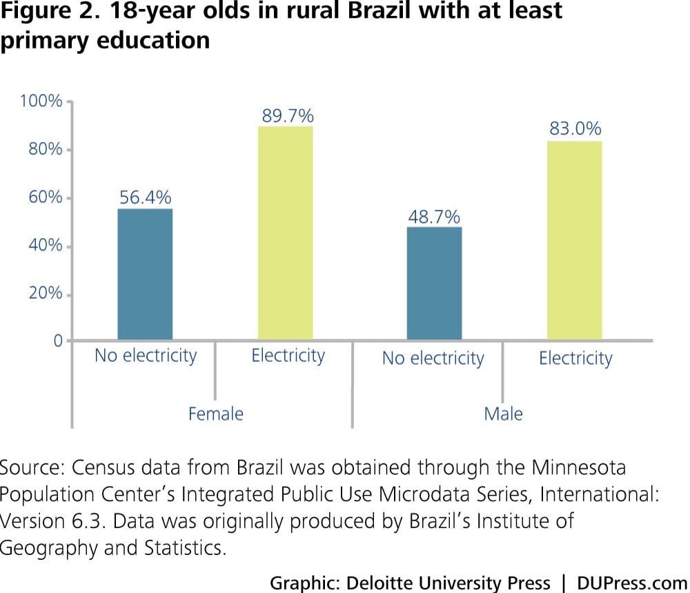 Figure 2. 18-year olds in rural Brazil with at least primary education