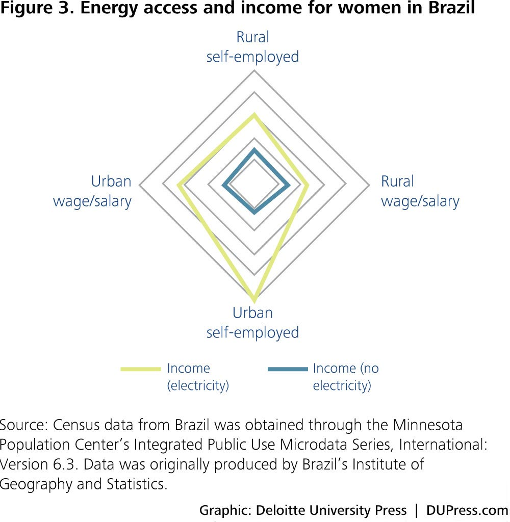 Figure 3. Energy access and income for women in Brazil