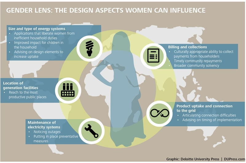 GENDER LENS: THE DESIGN ASPECTS WOMEN CAN INFLUENCE