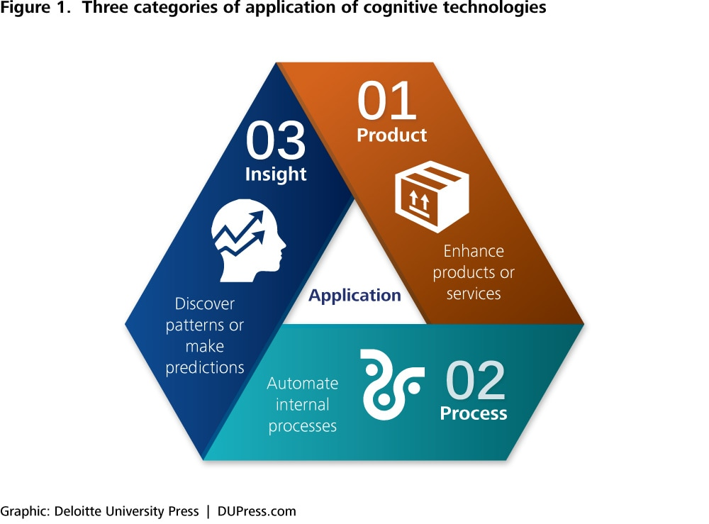 automation technologies in it organisations Enterprise process automation  to other technologies and where rpa is  process automation or support organisations to develop.