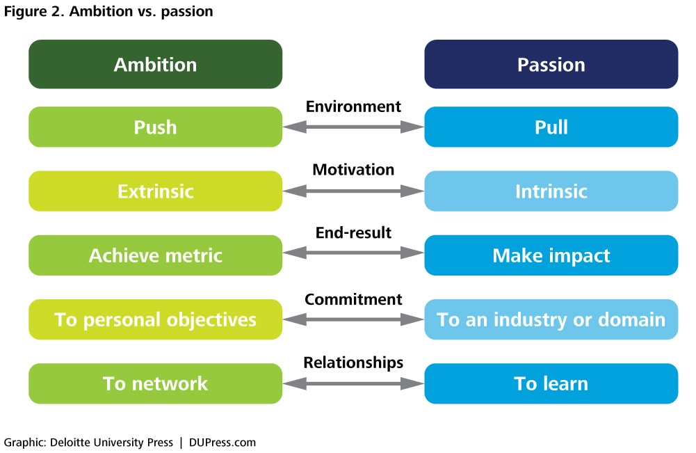 Figure 2. Ambition vs. passion