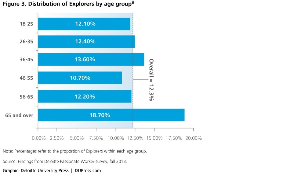 Figure 3. Distribution of Explorers by age group