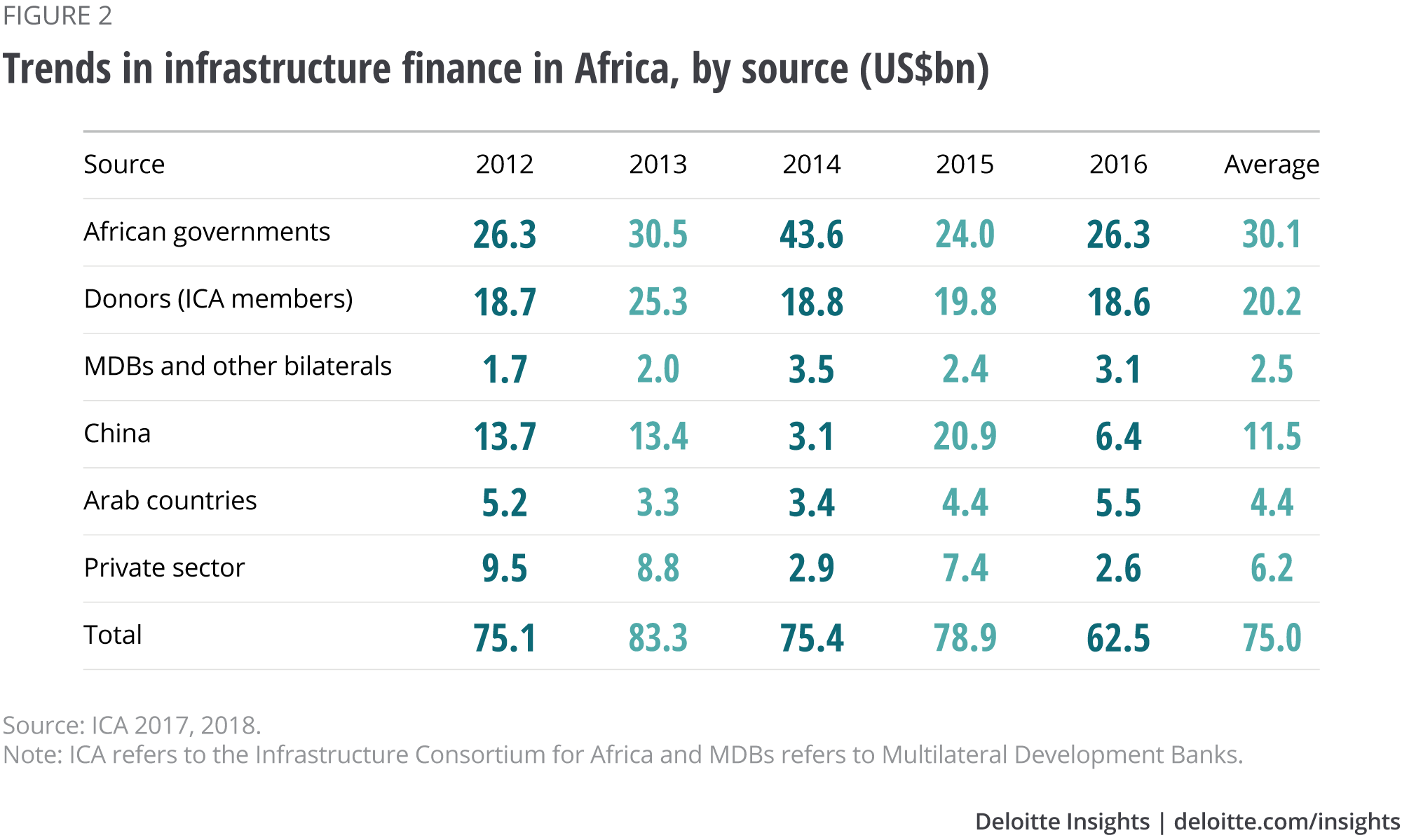 China's role in African infrastructure and capital projects