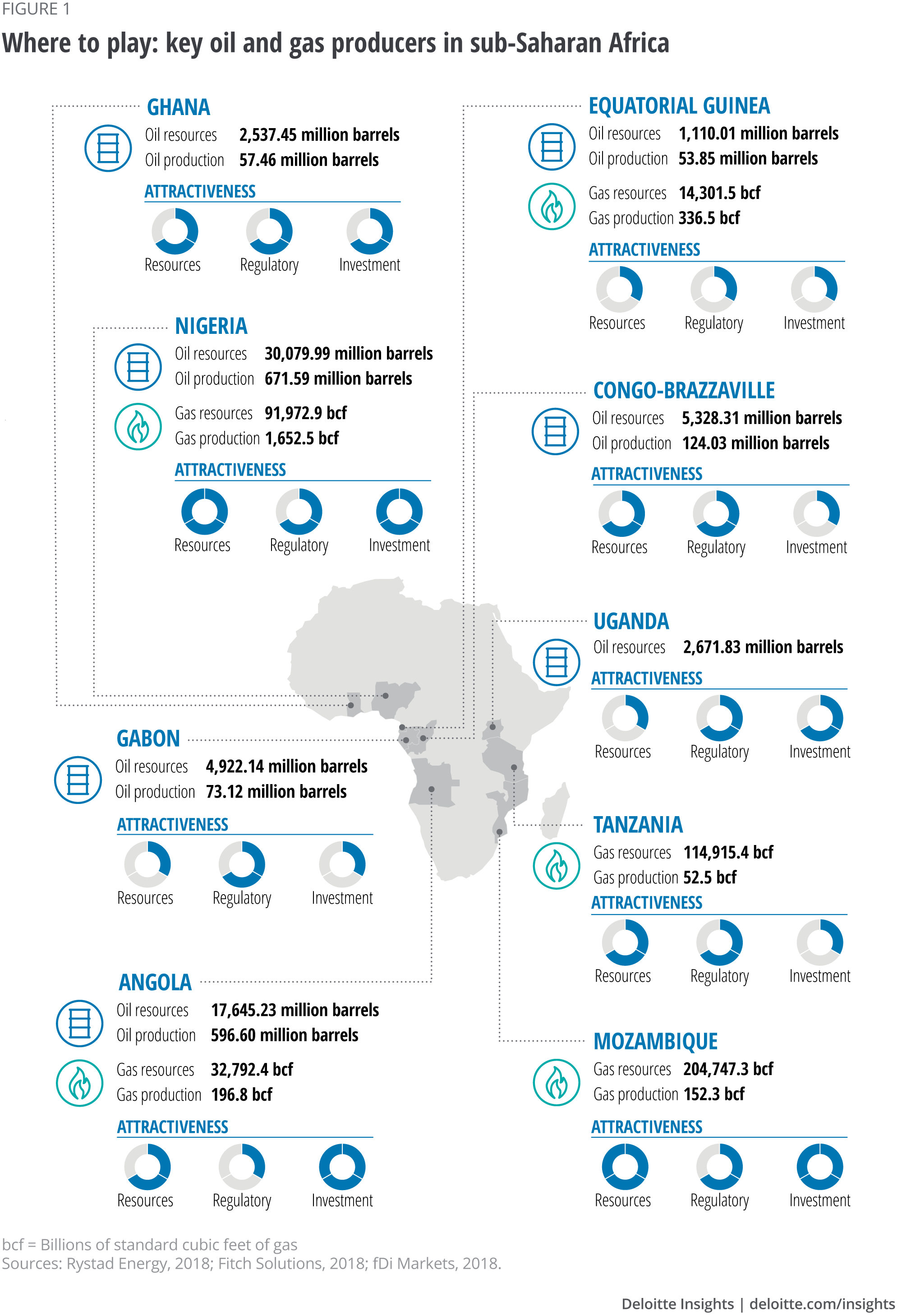 Where to play: key oil and gas producers in sub-Saharan Africa