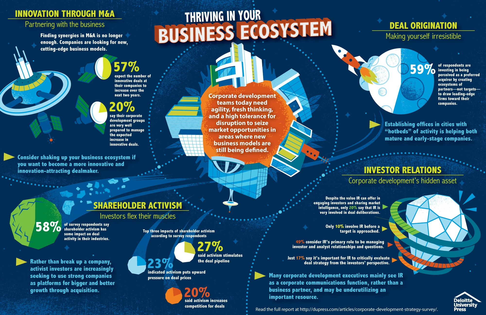 Corporate development strategy: Thriving in your business ecosystem