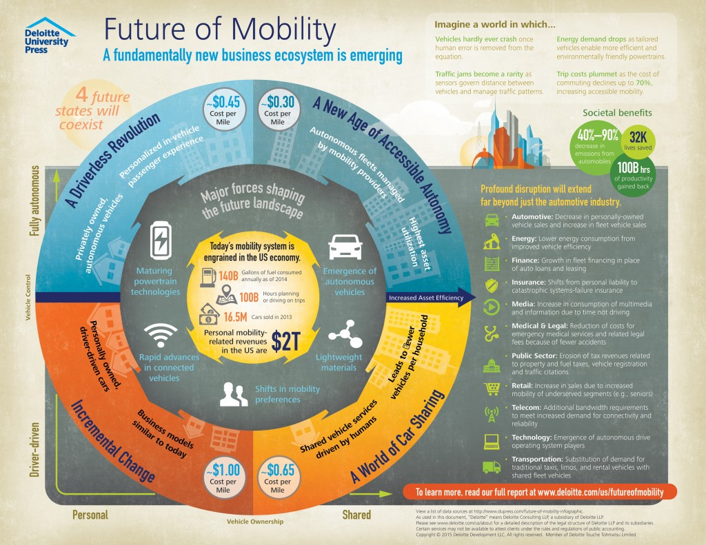 The future of mobility: A fundamentally new business ecosystem is emerging