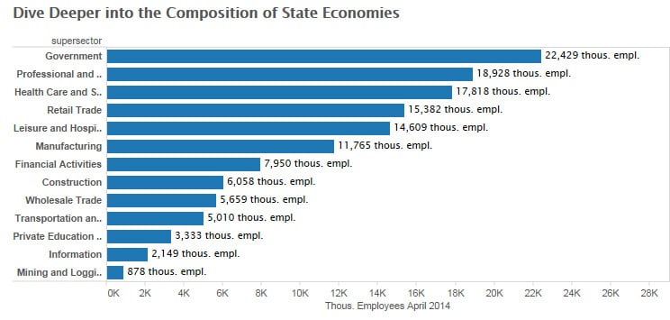Geo-of-jobs-State_Deep_Dive