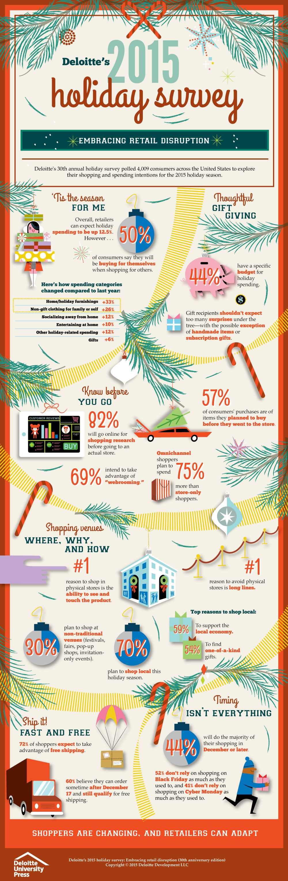 Deloitte's 2015 holiday survey