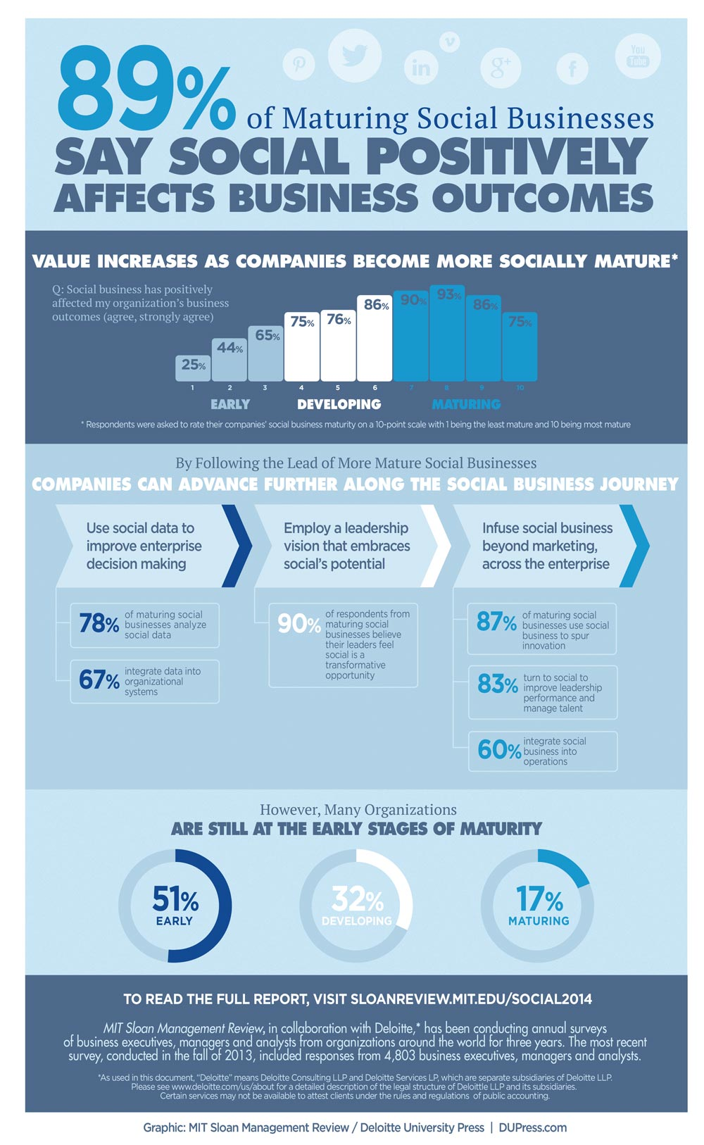 Moving beyond marketing: Generating social business value across the enterprise