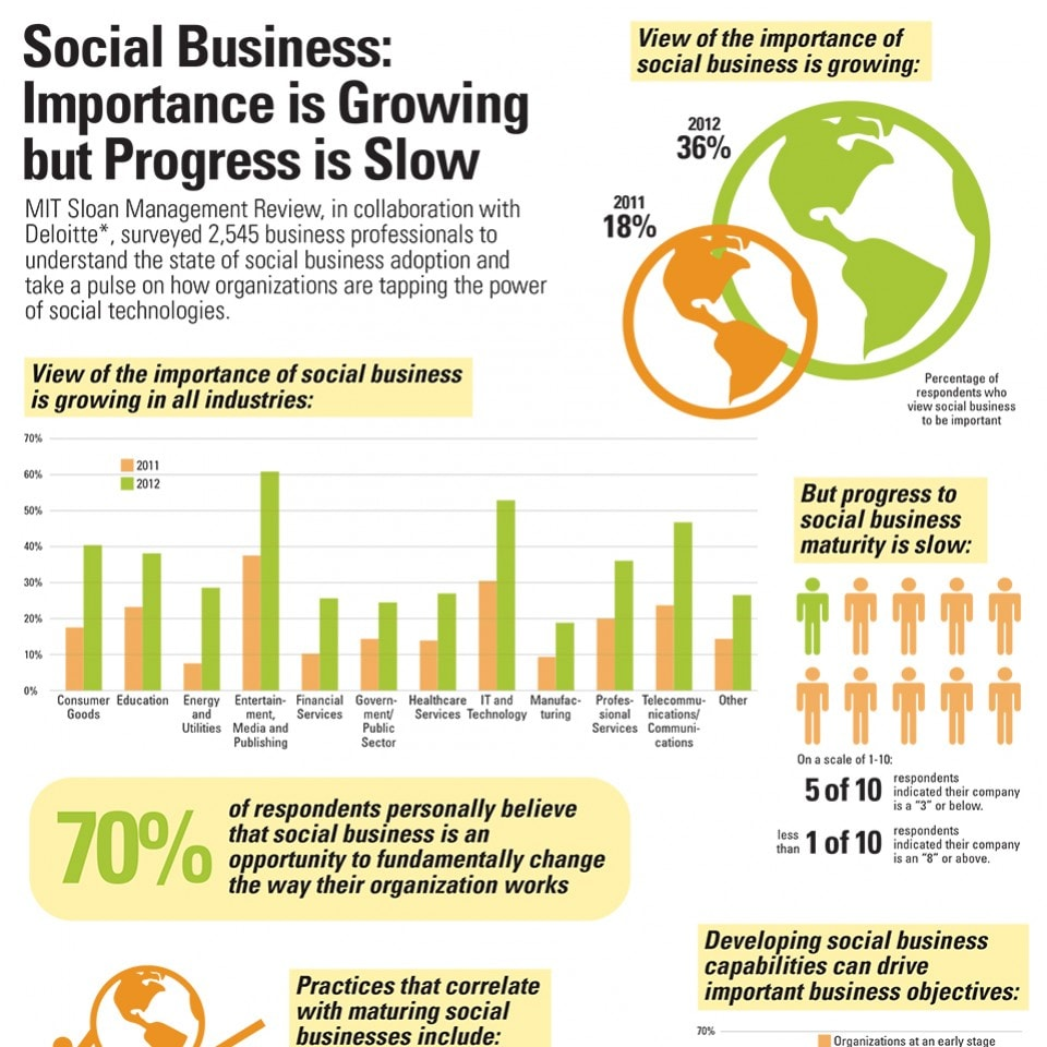 Social business: Importance is growing but progress is slow