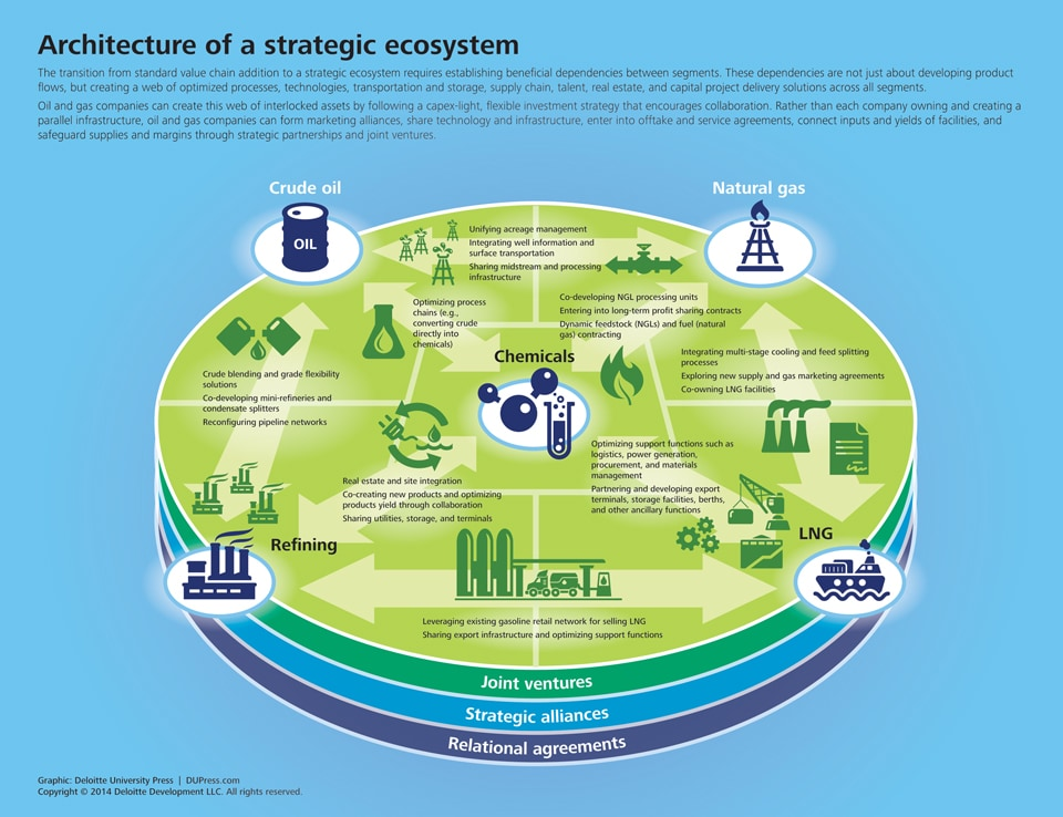 A strategic oil and gas ecosystem