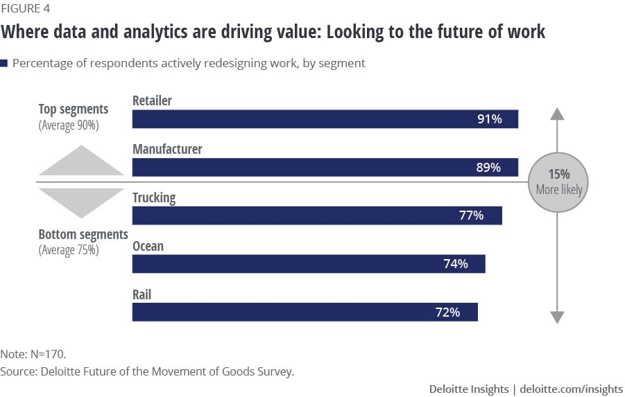Where data and analytics are driving value: Looking to the future of work
