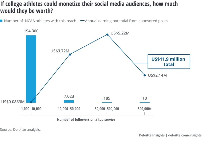 If college athletes could monetize their social media audiences, how much would they be worth?